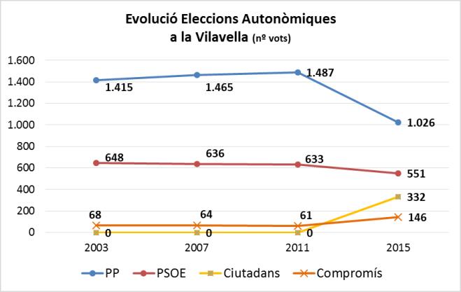 Evolució Vots Autonòmiques